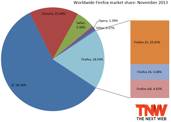 firefox_market_share_november_2013