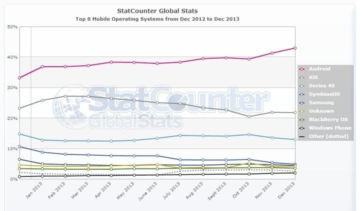 StatCounter-os-ww-monthly-201212-201312