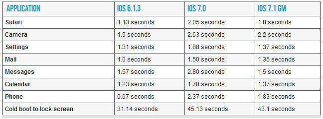 iOS-7.1-iPhone-4-performance-boost