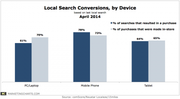 Neustar15miles-Local-Search-Conversions-by-Device-Apr2014