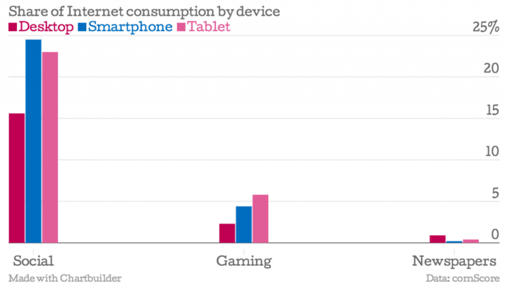 Share-of-Internet-consumption-by-device-Desktop-Smartphone-Tablet_chartbuilder