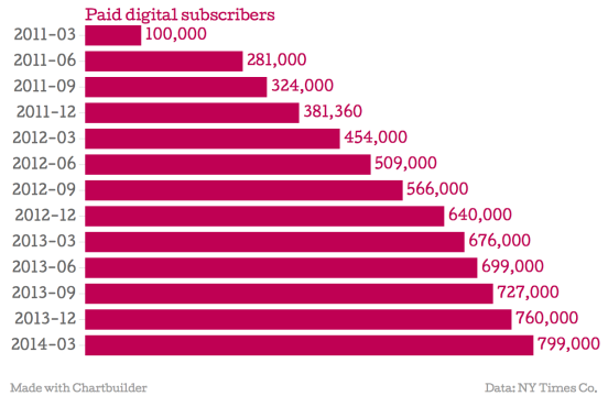 chart-1-nyt-digital-subs-growth