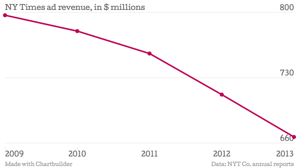 chart-3-nyt-ad-rev-over-time