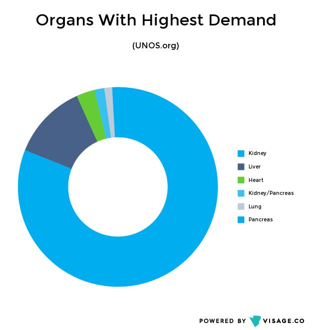 Organ_Transplants_Intel-5 (1)