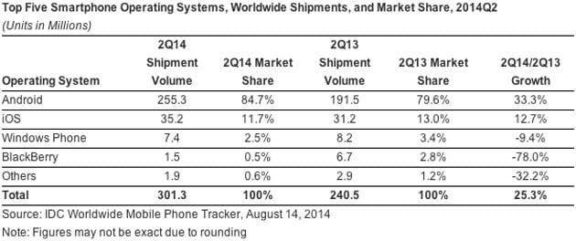 idc-smartphone-market-share-q2-2014