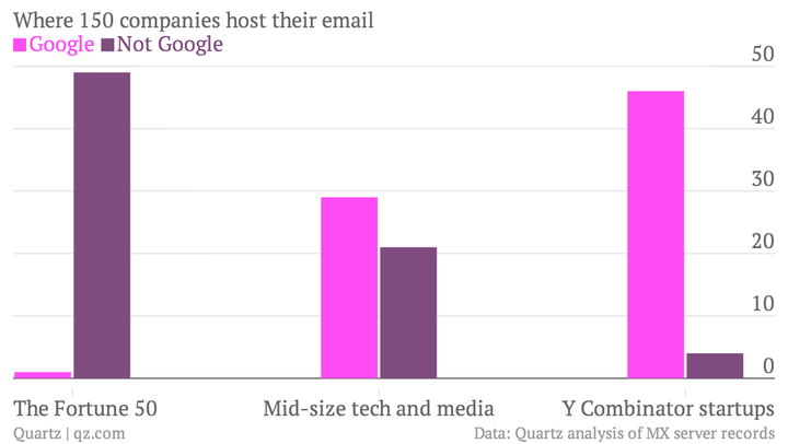 where-150-companies-host-their-email-google-not-google_chartbuilder