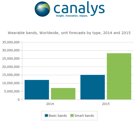Canalys-press-release-20140911-Wearable-band-shipments-set-to-exceed-43.2-million-units-in-2015