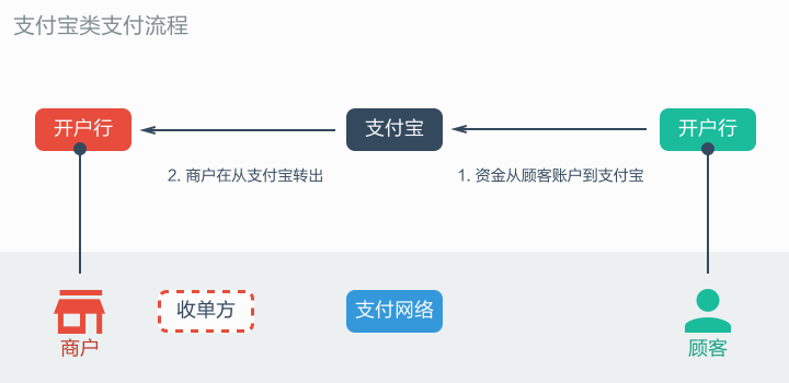 Alipay-Transaction-Steps