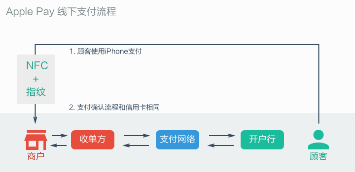 Apple-Pay-Transaction-Steps