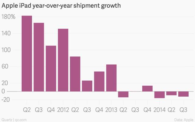 apple-ipad-year-over-year-shipment-growth-ipad-shipment-growth_chartbuilder