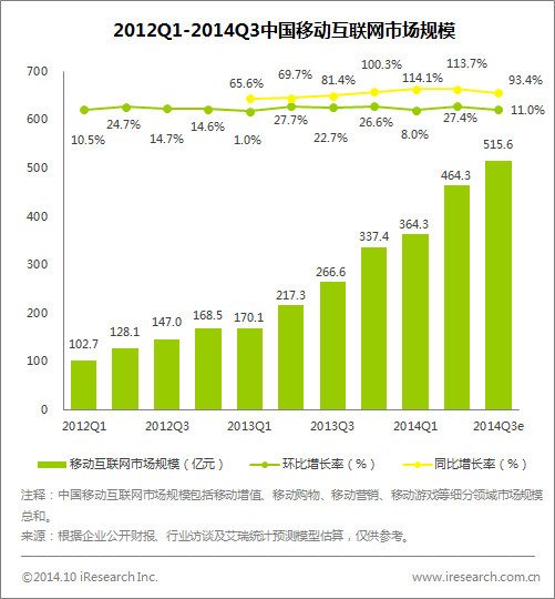 2014Q3chinaireasearch
