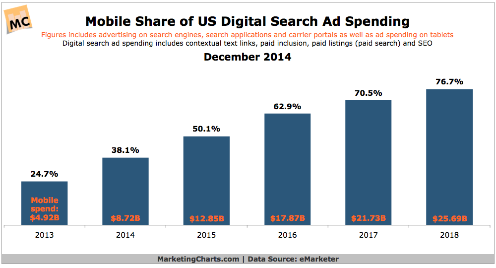 eMarketer-Mobile-Share-US-Search-Ad-Spend-2013-2018-Dec2014