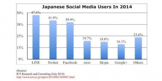 Japan Social Media Shares