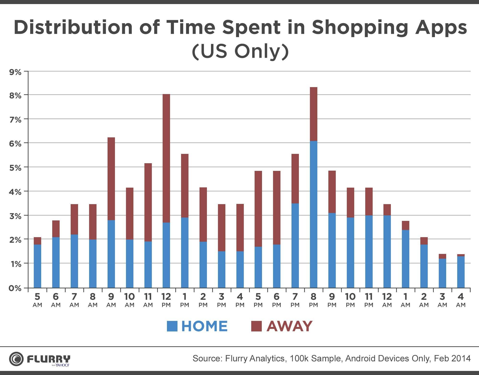 ShoppingDistribution