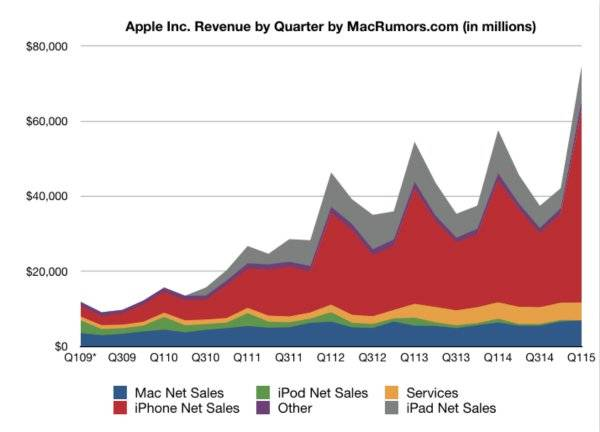 apple line chart