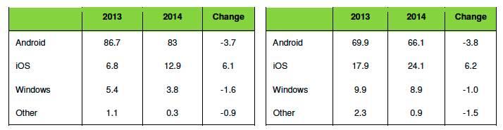 Apple-Kantar-Dec-2014-bottom-portion-of-chart
