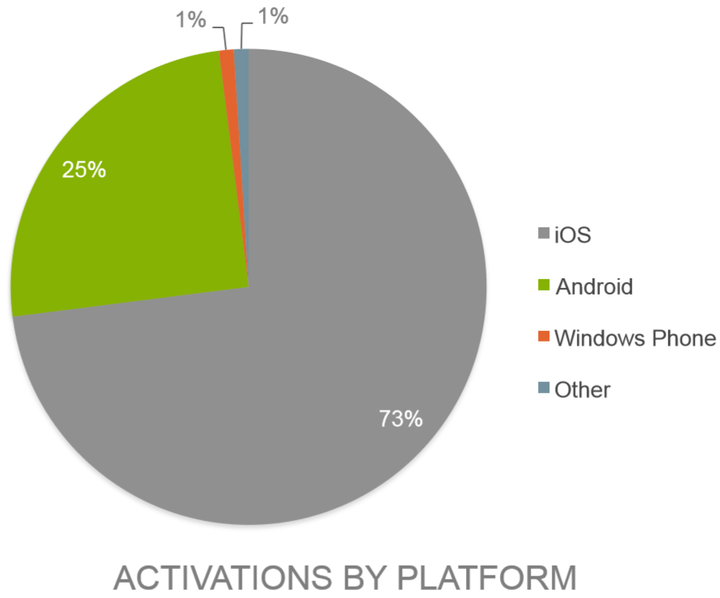 good_technology_device_activations_q4_2014