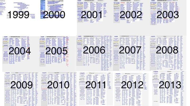 craigslist-1999-to-2012