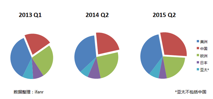 q2 financial over years by regions