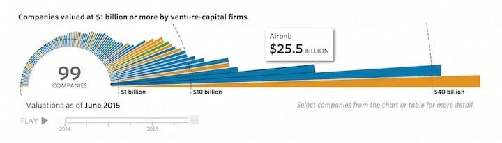 10 billion club-airbnb
