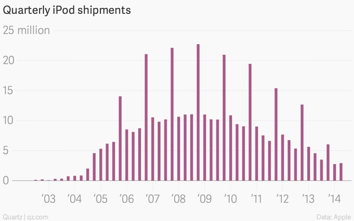 quarterly-ipod-shipments-quarterly-ipod-shipments_chartbuilder
