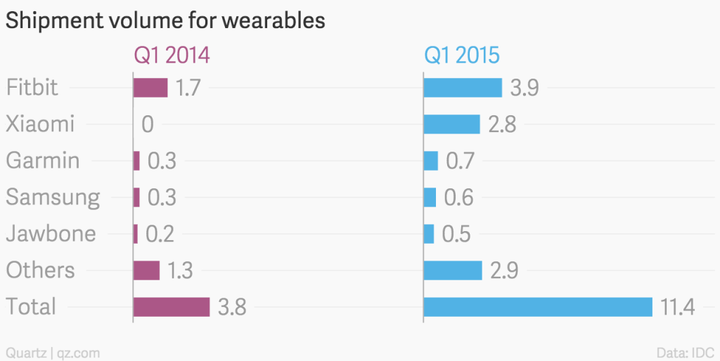 shipment-volume-for-wearables-q1-2014-q1-2015_chartbuilder