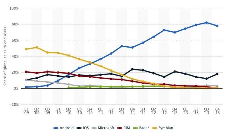 Smartphone OS_ global market share 20_ - http___www.statista.com_statistics_2