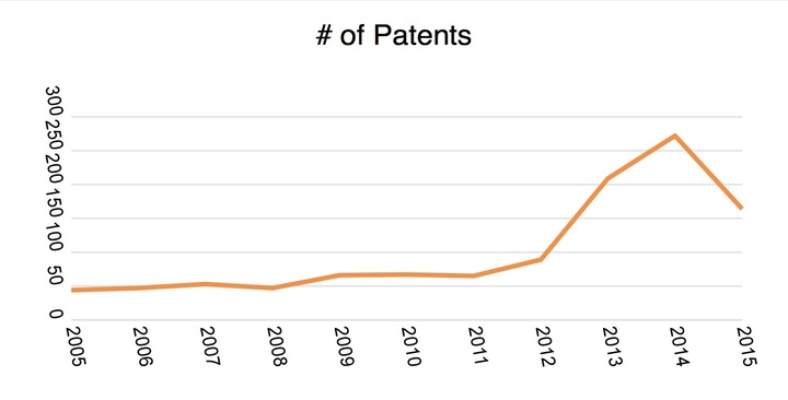 car-tech-patent-growth