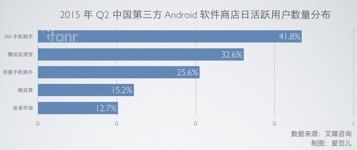 2015, q2, Android 软件商店