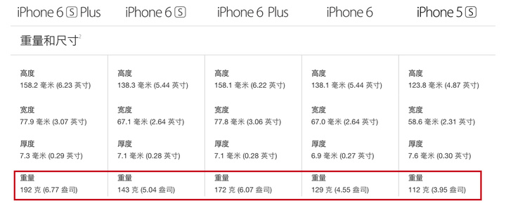 Apple iPhone 6s plus weight