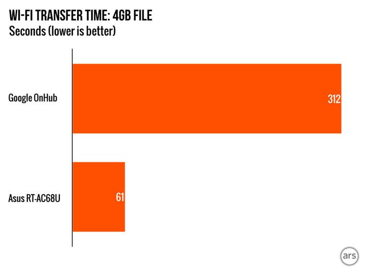 Wi-Fi-transfer-time.001-980x720