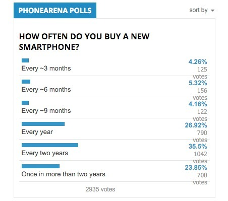 FireShot Capture - How often do you buy a new smartphone__ - http___www.phonearena.com_news_The-v