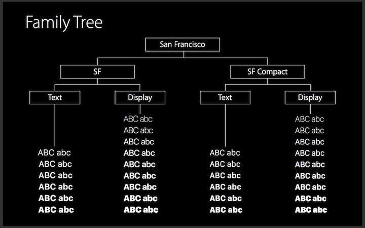 San-Francisco-font-family-tree