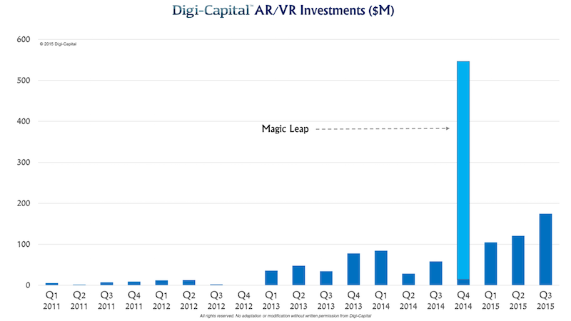digi-capital-ar-vr-investments-2011-to-2015