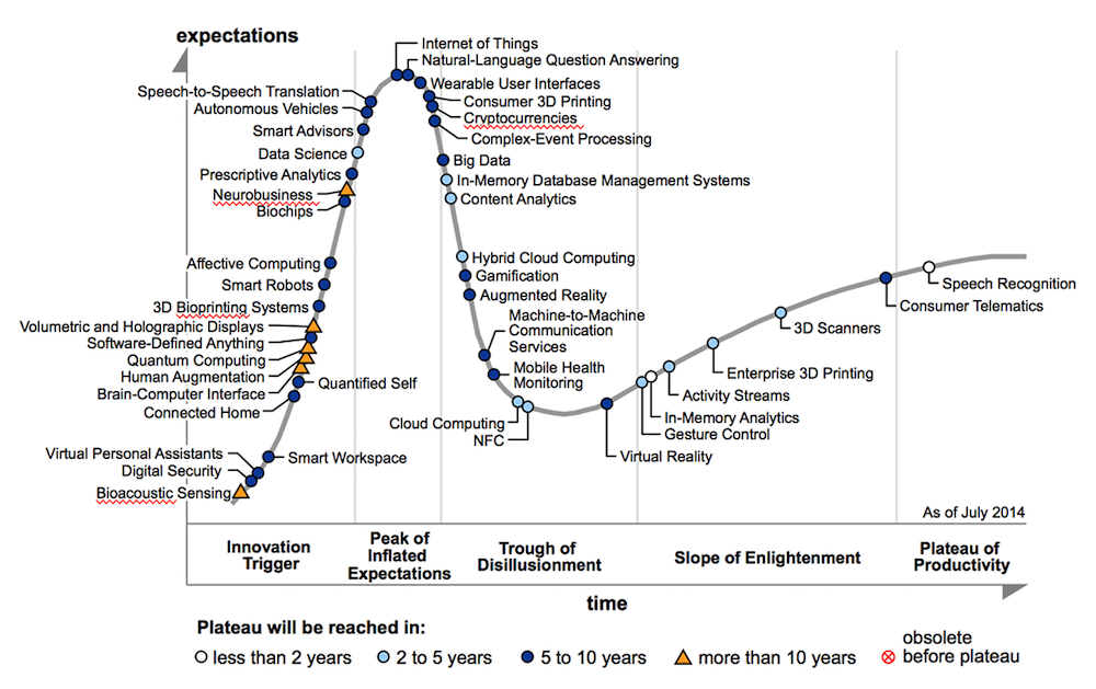Gartner-Hype-Cycle-20151