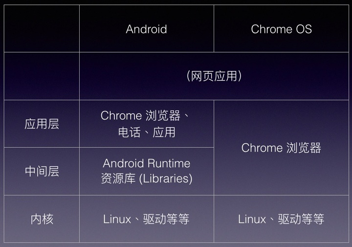 chrome os structure