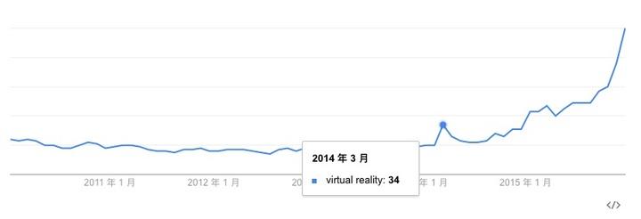 vr google trend