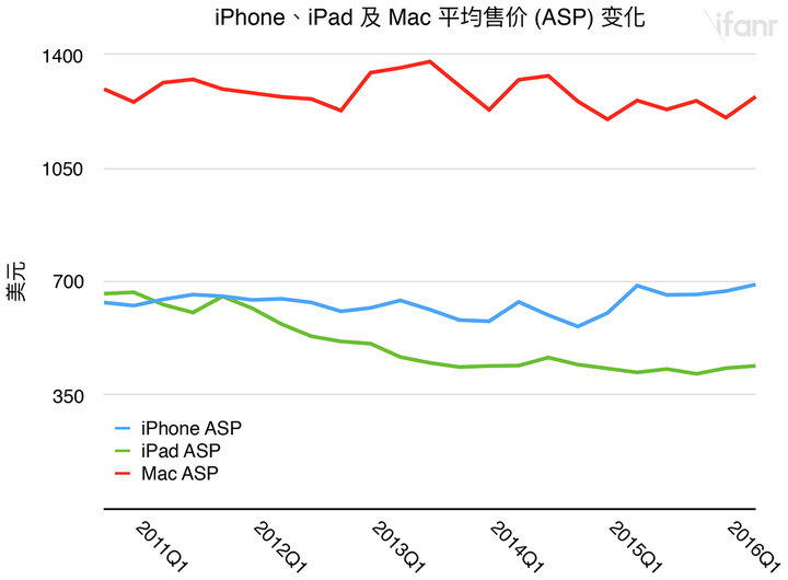 Apple ASP Trend