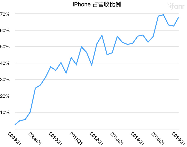 iPhone Rev