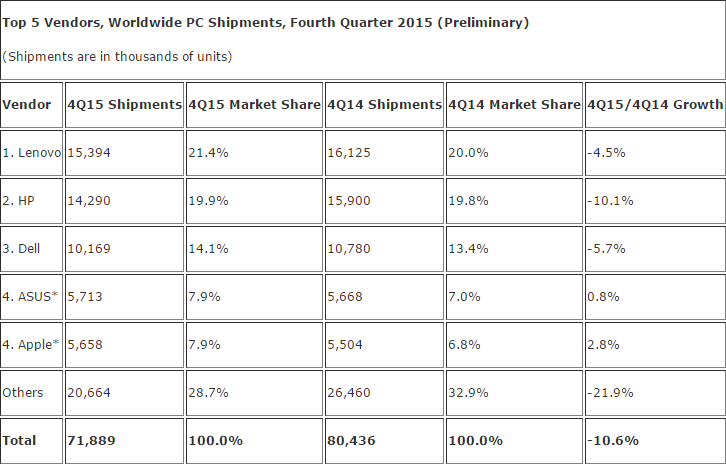 idc_pc_shipments_q4_2015