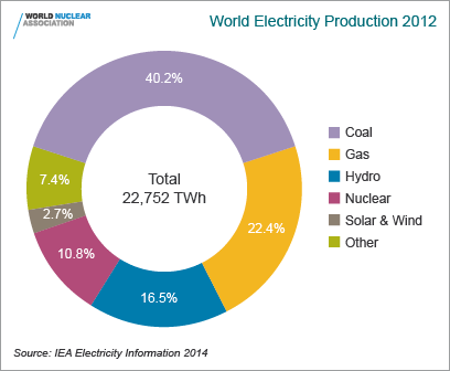 world_electricity_production