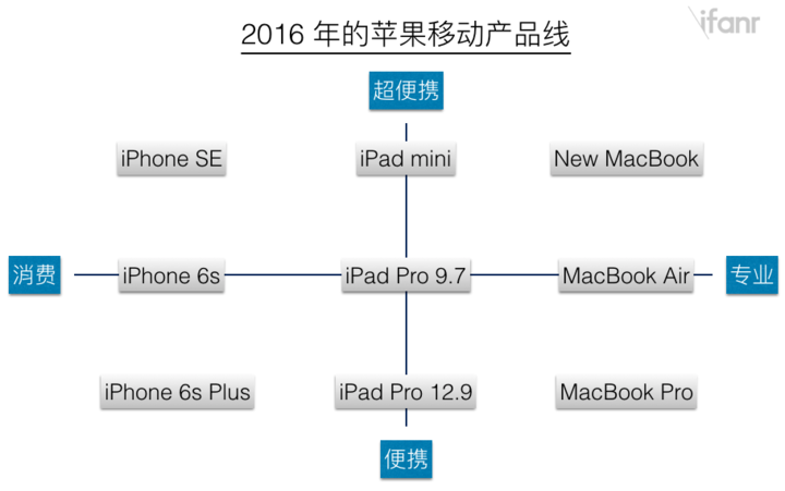 2016 Apple Product Line