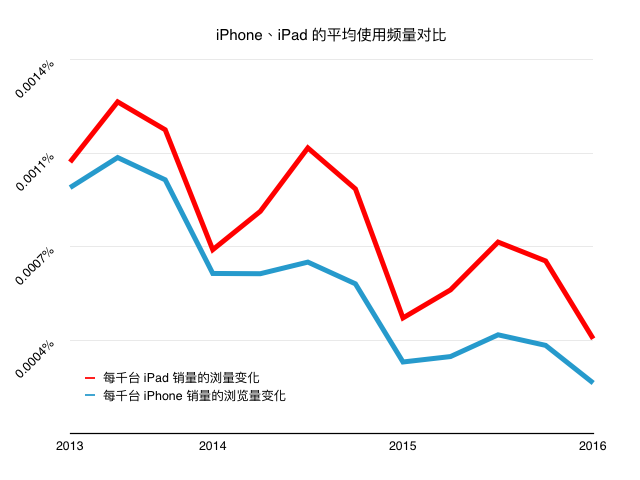 iPad vs iPhone data