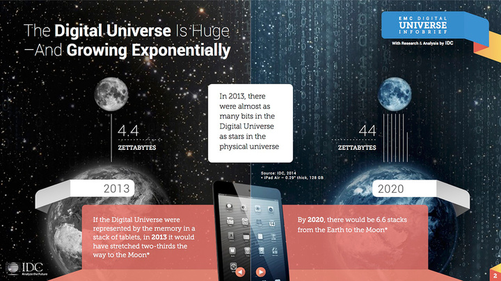 2020-data-drive-idc-digital-universe-2014