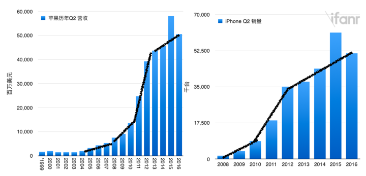 03 Apple-2016Q2-Revenue