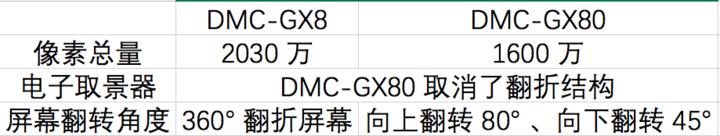 DMC-GX80