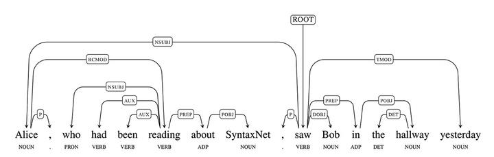 SyntaxNet-Google-