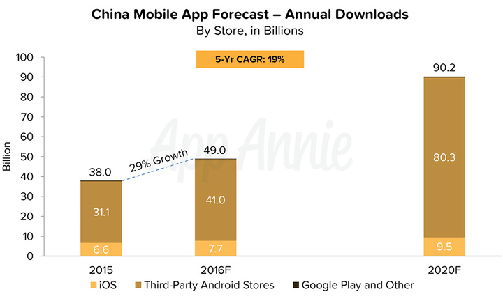 01-China-Mobile-App-Forecast-Annual-Downloads