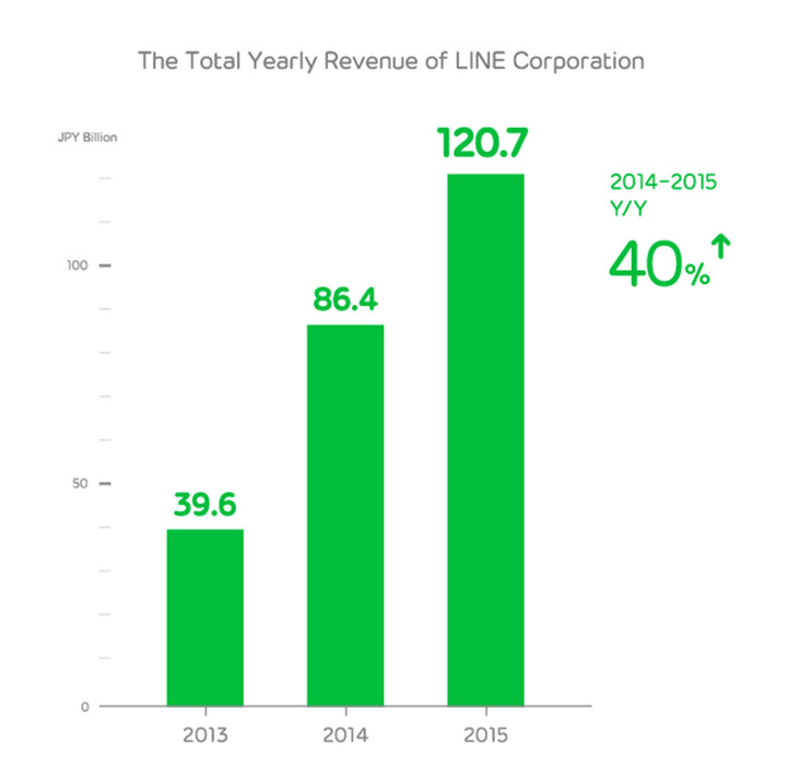 LINE-Corporation-Announces-2015-Fiscal-Year-Results