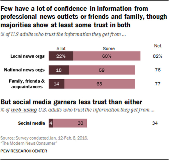 Pew-Research-Center-Modern-News-Consumer-trust-and-accuracy